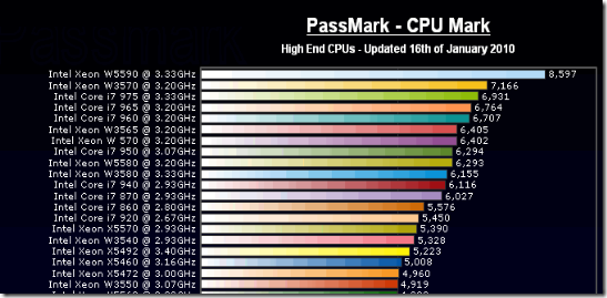 Processor speed charts keni ganamas co
