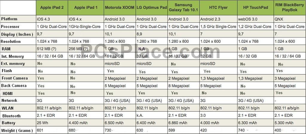 Apple Ipad 2 vs Apple IPad vs Motorola Xoom vs LG Optimus Pad vs Samsung Galaxy Tab 10.2 vs HTC Flyer vs HP TouchPad vs RIM BlackBerry Play Book